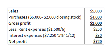 $5,000 Sales Purchases ($6,000- $2,000 closing stock) Gross profit Less: Rent expenses ($1,500/6) Interest expenses ($7,250*5%*1/12) Net profit $4,000 $1,000 $250 $30 $720
