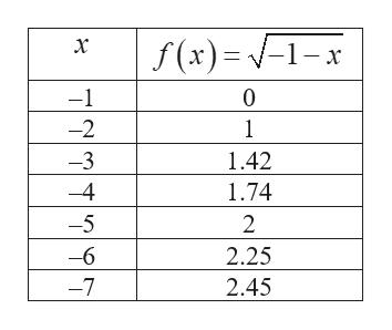 f(x) -1-x х -1 0 -2 1 1.42 3 4 1.74 -5 2 2.25 -6 2.45 -7