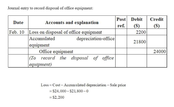accumulated depreciation debit