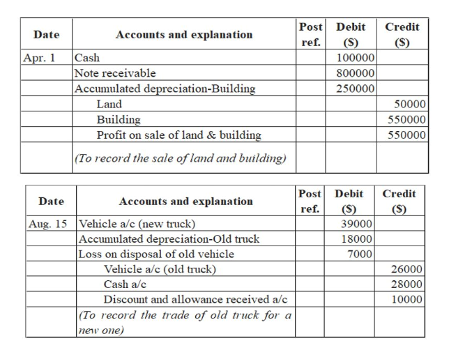 Post Debit (S) Credit Accounts and explanation Date (S) ref. Cash Note receivable Accumulated depreciation-Building Apr. 1 100000 800000 250000 Land 50000 Building Profit on sale of land & building 550000 550000 (To record the sale of land and building) Post Debit Credit Accounts and explanation Date (S) 39000 (S) ref. Aug. 15 Vehicle a/c (new truck) Accumulated depreciation-Old truck Loss on disposal of old vehicle Vehicle a/c (old truck) 18000 7000 26000 Cash a/c 28000 Discount and allowance received a/c (To record the trade of old truck for a 10000 new one)