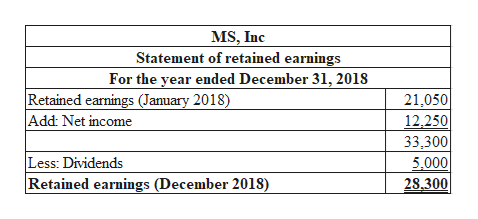 MS, Inc Statement of retained earnings For the year ended December 31, 2018 |Retained earnings (January 2018) Add: Net income 21,050 12,250 33,300 Less: Dividends |Retained earnings (December 2018) 5,000 28,300