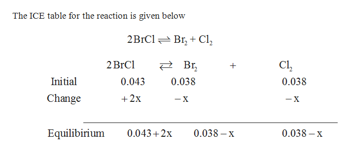The ICE table for the reaction is given below 2BIC1 Br+ Cl2 2 BrCl Br Cl Initial 0.043 0.038 0.038 Change 2x -X -X Equilibirium 0.0432x 0.038-x 0.038-X +