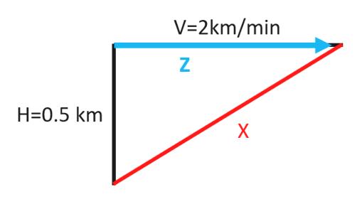 V 2km/min Z H 0.5 km