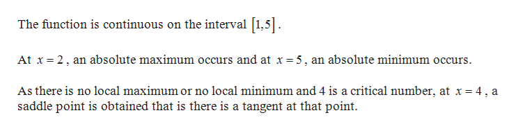 The function is continuous on the interval 1,5 At x 2, an absolute maximum occurs and at x=5, an absolute minimum occurs As there is no local maximum or no local minimum and 4 is a critical number, at x = 4, a saddle point is obtained that is there is a tangent at that point