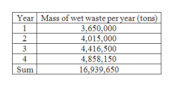 Mass of wet waste peryear (tons) 3,650,000 4,015,000 4,416,500 4,858,150 Year 1 2 3 Sum 16,939,650