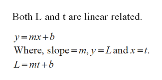 Both L and t are linear related y= mx+b Where, slope m, y = Land x-t. L mtb