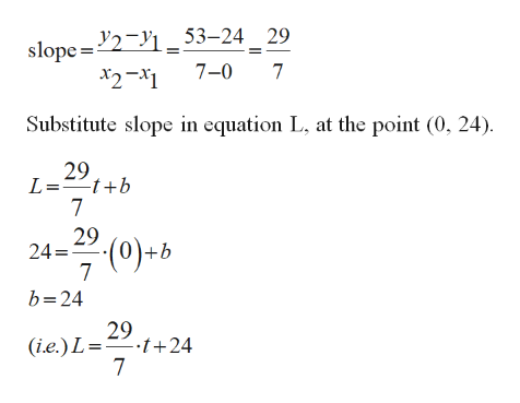 slope=2 _53-24 29 7-0 7 x2-x1 Substitute slope in equation L, at the point (0, 24) 29 L=tb 7 29 24 7 b 24 (0)+b 29 (i.e.) L=.t+24 7