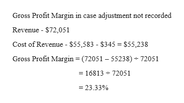 Gross Profit Margin in case adjustment not recorded Revenue $72,051 Cost of Revenue - $55,583 - $345 $55,238 Gross Profit Margin (72051 -55238) 72051 =16813 72051 =23.33 %