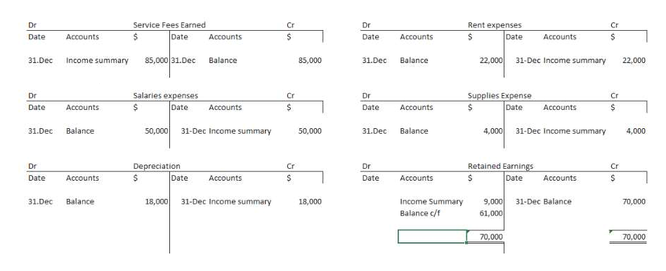 Service Fees Earned Dr Cr Dr Rent expenses Cr Date Date Accounts Date Accounts Accounts Date Accounts 85,000 31.Dec 22,000 31-Dec Income summary 31.Dec Income summary Balance 85,000 31.Dec Balance 22,000 Supplies Expense Date Salaries expenses Cr Dr Cr Dr S Date Accounts Date Accounts Date Accounts Accounts 50,000 4,000 Balance 31-Dec Income summary Balance 31.Dec 50,000 31.Dec 31-Dec Income summary 4,000 Retained Earnings Dr Depreciation Cr Dr Cr $ Date S Date Date Date Accounts Accounts Accounts Accounts 9,000 31-Dec Balance Balance 31-Dec Income summary 18,000 Income Summary Balance c/f 31.Dec 18,000 70,000 61,000 70,000 70,000