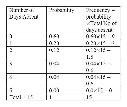 Probability Number of Frequency = probability xTotal No of Days Absent days absent 0.60 0 0.60x15 9 1 0.20 0.20x15 3 2 0.12 0.12x15 = 1.8 0.04 0.04x15 0.6 0.04 4 0.04x15 0.6 5 0.00 0.0x15 0 Total 15 1 15