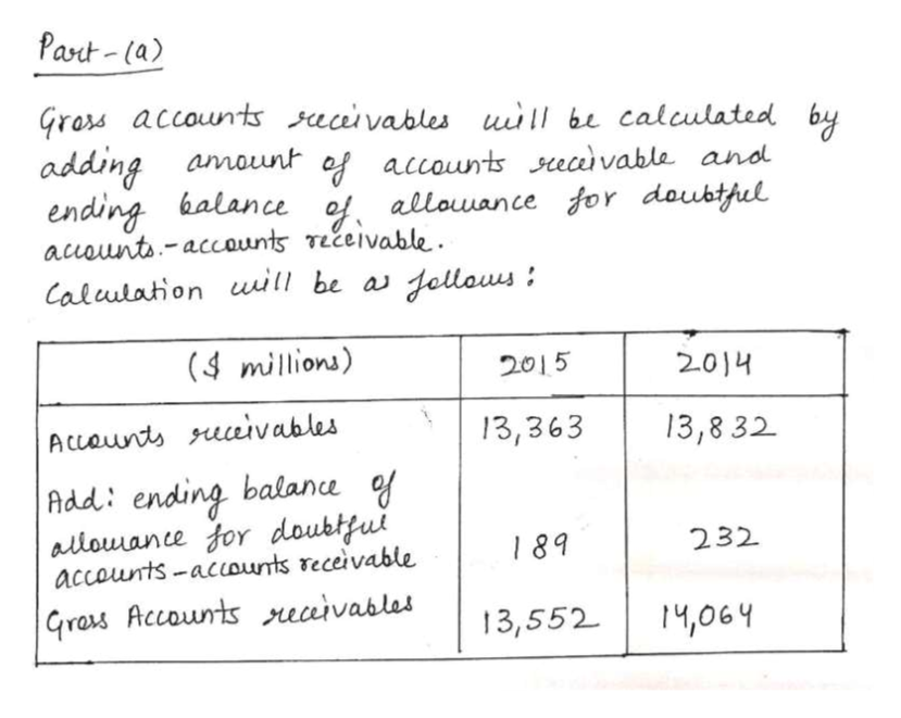 Part-la) Grars accounts aaivables u1 be calculated by adding ending balance of allouance for daubthul acounts-accaunts Tečeivable Calulation will be a amount af accounts ecavable and Jellows (4 millions) 2015 2.014 Accaunt uivables 13,363 13,8 32 Add: ending balane of aliouance for doubtfut accounts-acounts receivable 232 189 Grars Accounts reaivables 13,552 14,064