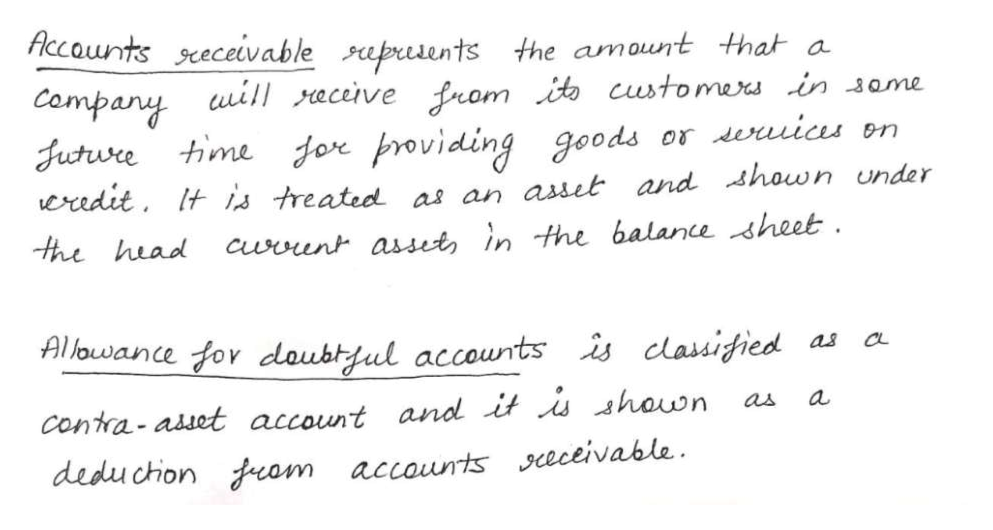 Accounts sceceivable pusents the amount that a Company uill eceive from it custo mexs in same jor froviding goods eredit Itis treated as an asset and shown under Currunt asset, in the balance heet or euias on Juture time the head Allowance for doubtful accountsis classigied CL a as Contra- asuet account and it s shawn deduchion am accounts ceceivable