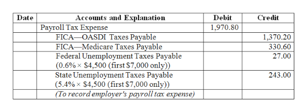 Accounts and Explanation Credit Date Debit Payroll Tax Expense FICA OASDI Taxes Payable FICA Medicare Taxes Payable Federal Unemployment Taxes Payable (0.6%x $4,500 (first $7,000 only)) State Unemployment Taxes Payable (5.4%x $4,500 (first $7,000 only)) (To record employer's payroll tax expense) 1,970.80 1,370.20 330.60 27.00 243.00