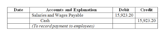 Accounts and Explanation Salaries and Wages Payable Cash Date Debit Credit 15,923.20 15,923.20 (To record payment to employees)