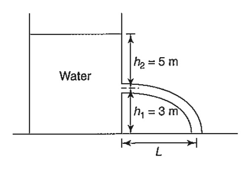 h2=5 m Water h, = 3 m
