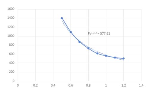 1600 1400 1200 PvL23-577.61 1000 800 600 400 200 0.2 0.4 0.6 0.8 1 1.2 1.4