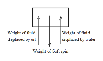 Weight of fluid |á splaced by water Weight of fluid dsplaced by oil Weight of Soft spin