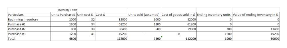 Inventory Table Units Purchased Unit cost $ Cost $ Units sold (assumed) Cost of goods sold in $ Ending inventory units Value of ending inventory in $ Particulars Beginning Inventory 1000 1000 32 32000 32000 1800 Purchase # 1 1800 34 61200 61200 19000 Purchase #2 800 28 30400 500 300 11400 1200 4800 49200 172800 Purchase #3 41 1200 49200 1500 3300 112200 Total 60600
