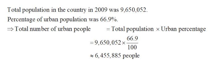 Total population in the country in 2009 was 9,650,052 Percentage of urban population was 66.9%. Total number of urban people = Total population x Urban percentage 66.9 9,650,052x 100 6,455,885 people