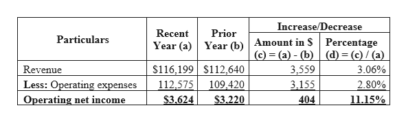Increase/Decrease Recent Prior Particulars Year (a)Year (b)Amount in $Percentage (c)= (a) - (b)(d) = (c) / (a) $116,199 S112,640 109,420 Revenue 3,559 3.06% Less: Operating expenses Operating net income 112,575 3,155 2.80% S3.624 $3.220 404 11.15%