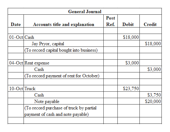 General Journal Post Accounts title and explanation Ref. Date Debit Credit 01-Oct Cash $18,000 Jay Pryor, capital (To record capital bought into business $18,000 04-Oct Rent expense $3,000 $3.000 Cash (To record payment of rent for October) 10-Oct Truck $23,750 $3,750 $20,000 Cash Note payable (To record purchase of truck by partial payment of cash and note payable)