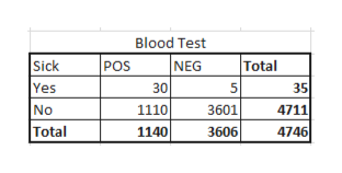 Blood Test NEG Sick Yes POS Total 30 1110 35 5 No Total 3601 4711 1140 4746 3606
