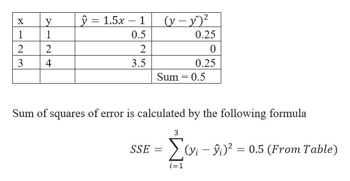 y = (y-y 1.5x 1 у 1 1 х 0.5 0.25 2 2 2 3 4 3.5 0.25 Sum 0.5 Sum of squares of error is calculated by the following formula 3 (yi 20.5 (From Table) SSE i-1