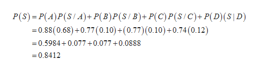 P(S) P(A)P(S/A)+ P(B)P (S / B)+ P(C) P (S/C)+P(D) (S |D) =0.88(0.68)+0.77(0.10) +(0.77) (0.10) +0.74 (0.12) 0.5984 0.077 0.077 0.0888 0.8412