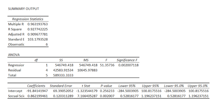 SUMMARY OUTPUT Regression Statistics Multiple R 0.963193763 0.927742225 R Square Adjusted R 0.909677781 Standard E 103.1793528 Observatic 6 ANOVA Significance F df SS MS Regressior 1 546749.418 546749.418 51.35736 0.0020071 18 Residual 42583.91534 10645.97883 Total 589333.3333 Coefficients Standard Error p-value Lower 95% Upper 95% Lower 95.0% Upper 95.0 % t Stat 69.39052052 -1.323544179 0.256233 -284.5003905 100. 81755 16 -284.5003905 100.8175516 0.1203112897.166405287 0.002007 Intercept -91.84141947 Socual Scie 0.862199461 0.52816177 1.196237151 0.52816177 1.196237151