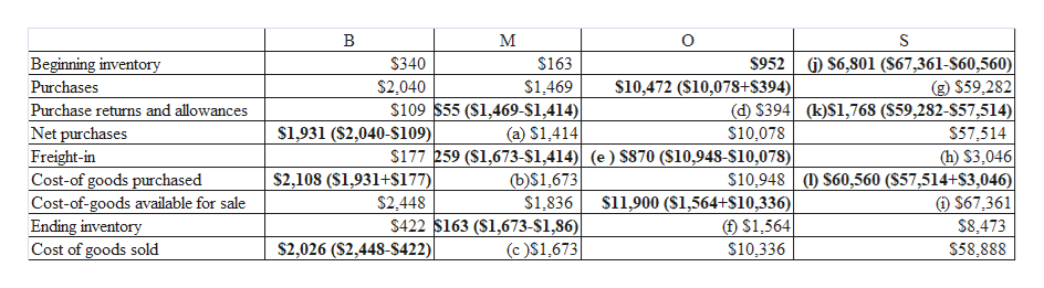 В м Beginning inventory S952 $6,801 (S67,361-S60,560) $340 $163 $10,472 (S10,078+S394) $2,040 g) $59,282 (d) $394 (k)S1,768 (S59,282-S57,514)| $57,514 (h) $3,046 $10,948 (D $60,560 (S57,514+S3,046) Purchases $1,469 $109 $55 (S1,469-$1,414)| (a) $1,414 $177 259 ($1,673-S1,414)| (e) S870 ($10,948-S10,078) (b)S1,673 $1,836 $422 s163 (S1,673-$1,86)| Purchase returns and allowances $1,931 ($2,040-$109) Net purchases Freight-in Cost-of goods purchased Cost-of-goods available for sale Ending inventory Cost of goods sold $10,078 $2,108 (S1,931+s177) s11,900 (S1,564+$10,336)| ( $1,564 $2,448 $67,361 S8.473 $58,888 $2,026 (S2,448-S422) $10,336 (c)$1,673