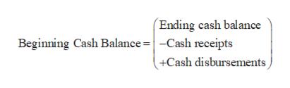 (Ending cash balance Beginning Cash Balance= | -Cash receipts +Cash disbursements