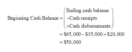 Ending cash balance Beginning Cash Balance = | -Cash receipts +Cash disbursements =$65,000-$35,000 +$20,000 =$50,000
