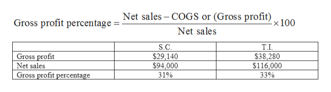 Net sales COGS or (Gross profit) x 100 Gross profit percentage= Net sales S.C $29,140 $94,000 31% T.I $38,280 $116,000 Gross profit Net sales Gross profit percentage 33%