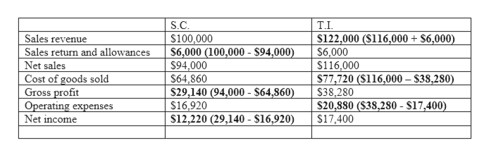 S.C $100,000 S6,000 (100,000- $94,000) S94,000 S64,860 $29,140 (94,000- $64,860) s16,920 $12,220 (29,140- $16,920) T.I $122,000 ($116,000 + $6,000) $6,000 s116,000 $77,720 ($116,000 $38,280) S38,280 $20,880 ($38,280 -$17,400) s17,400 Sales revenue Sales return and allowances Net sales Cost of goods sold Gross profit Operating expenses Net income