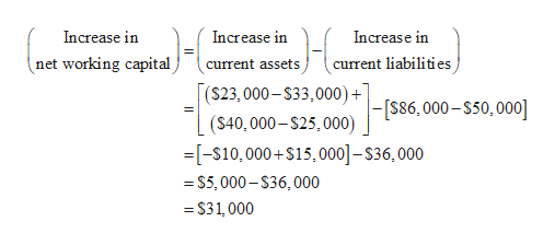 Increase in Increase in Increase in net working capital current liabilities current assets ($23,000-$33,000) + - [S86,000-$50,000 (S40,000-S25,000) =[-S10,000+S15,000]-$36,000 =S5,000-S36,000 =$31,000
