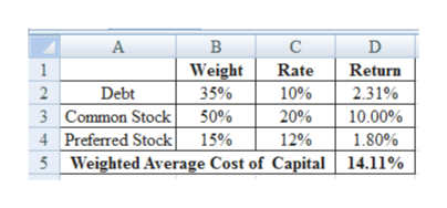 А В с D Return 1 Weight 35% Rate Debt 10% 2.31% 3 Common Stock 4 Preferred Stock 5 Weighted Average Cost of Capital 14.11% 50% 20% 10.00% 15% 12% 1.80%