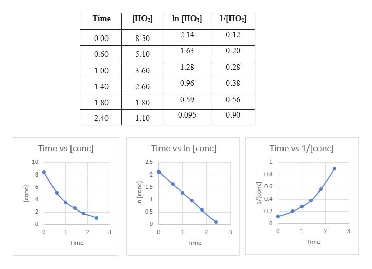 [HO2 In [HO2 1/[HO2 Time [НO:] 2.14 0.12 8.50 0.00 0.20 1.63 0.60 5.10 0.28 1.28 1.00 3.60 0.96 0.38 1.40 2.60 0.59 0.56 1.80 1.80 0.90 0.095 2.40 1.10 Time vs [conc Time vs In [conc] Time vs 1/[conc] 10 2.5 1 0.8 0.6 6 1.5 4 0.4 1 0.2 2 0.5 0 1 2 3 1 2 3 1 2 3 Time Time Time [conc] In [conc] en 1/[conc] 생 명:명