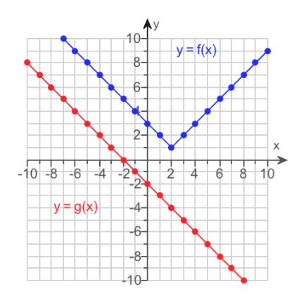 Ay 10 y=f{x) 8- 6- 2- 2 4 6 8 10 -10-86-4 -2 y=g(x) -4- -6 -8- 10
