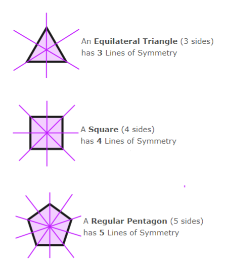 An Equilateral Triangle (3 sides) has 3 Lines of Symmetry A Square (4 sides) has 4 Lines of Symmetry A Regular Pentagon (5 sides) has 5 Lines of Symmetry