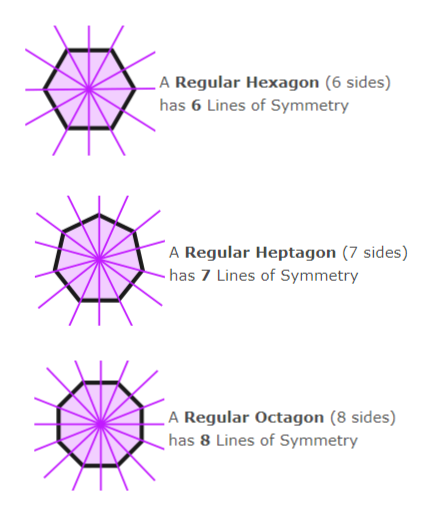 _A Regular Hexagon (6 sides) has 6 Lines of Symmetry A Regular Heptagon (7 sides) has 7 Lines of Symmetry _A Regular Octagon (8 sides) has 8 Lines of Symmetry