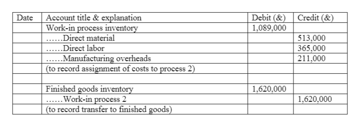 Debit (& 1,089,000 Credit (& Account title & explanation Work-in process inventory Date ....Direct material 513,000 365,000 211,000 Direct labor ..Manufacturing overheads (to record assignment of costs to process 2) Finished goods inventory ...Work-in process 2 (to record transfer to finished goods) 1,620,000 1,620,000