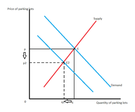 Price of parking lots Supply E2 p2 Demand q2 Quantity of parking lots