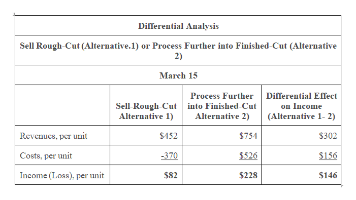 Differential Analysis Sell Rough-Cut (Alternative. 1) or Process Further into Finished-Cut (Alternative 2) March 15 Differential Effect Process Further Sell-Rough-Cut into Finished-Cut Alternative 1) on Income Alternative 2) (Alternative 1- 2) Revenues, per unit $452 $754 $302 Costs, per unit -370 $526 $156 Income (Loss), per unit $146 $82 $228