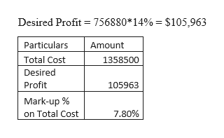 Desired Profit = 756880*14% = $105,963 Particulars Amount Total Cost 1358500 Desired Profit 105963 Mark-up % on Total Cost 7.80%