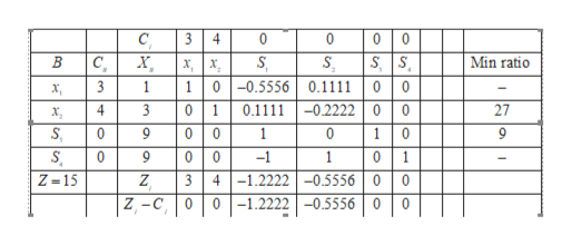C 3 4 0 0 0 0 S C, S S 0 0 -0.2222 0 0 10 01 41.22220.5556 0 0 -1.2222-05556 0 0 B х, Min ratio х, | х, 00.5556 01 3 0.1111 1 1 3 0.1111 27 4 х, S 0 0 0 0 1 S 0 0 0 -1 1 Z-15 3 Z Z-C 0 0