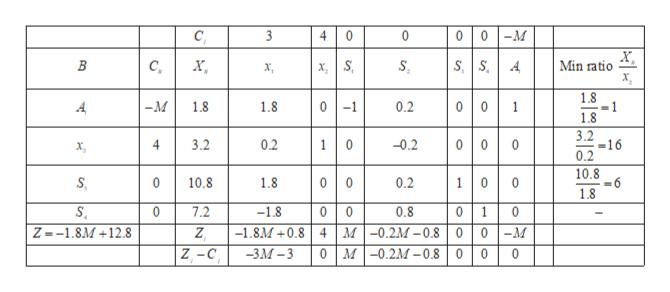 00 M C 4 0 х, Min ratio B с, х, xS х, 1.8 00 01 -M 1.8 1.8 0.2 1 1.8 3.2 -16 0.2 00 3.2 4 0.2 -0.2 1 х, 10.8 =6 1.8 00 10.8 1.8 0.2 0 0 1 0 0 0 7.2 -1.8 0.8 0 0 1 -1.8M+0.8 4 M-0.2M-0.8 Z1.8M+12.8 Z 0 0 -M -3М -3 М -0.2М -0.8 Z -с 0 0 0 0 en