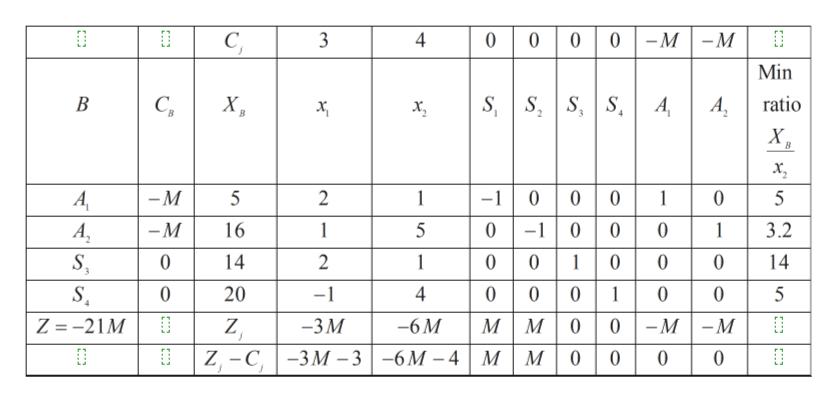 0000-M C, 3 -M Min S S SA х, В С, A X ratio 2 -1 0 0 0 0-1 0 0 001 001 м м 0 0 | -м| -М A — м 5 1 2 1 0 5 -M 16 1 0 3.2 А, 1 14 2 0 14 0 1 0 20 -1 4 0 0 5 0 0 Z =-21M Z -3М -6M -3 | -6М-4 | М | м| 0 -C, | -3М 0 0 Z