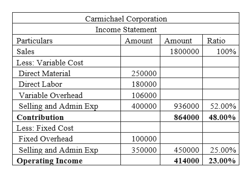 Carmichael Corporation Income Statement Ratio Particulars Amount Amount Sales 1800000 100% Less: Variable Cost Direct Material 250000 Direct Labor 180000 Variable Overhead 106000 Selling and Admin Exp 400000 936000 52.00% Contribution 864000 48.00% Less: Fixed Cost Fixed Overhead 100000 Selling and Admin Exp Operating Income 350000 450000 25.00% 414000 23.00%
