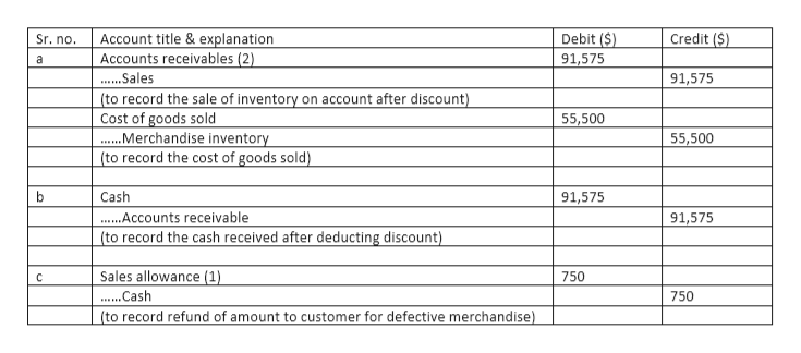 Account title &explanation Accounts receivables (2) Debit ($) Credit (S) Sr. no. 91,575 a .....Sales 91,575 (to record the sale of inventory on account after discount) Cost of goods sold ..Merchandise inventory (to record the cost of goods sold) 55,500 55,500 Cash 91,575 .....Counts receivable (to record the cash received after deducting discount) 91,575 Sales allowance (1) 750 ....Cash 750 (to record refund of amount to customer for defective merchandise)