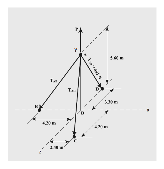 P Y 5.60 m ТАВ ТАс 3.30 m -X 4.20 m 4.20 m С 2.40 m / 7 r TAD= 481 N